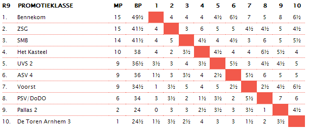 eindstand promotieklasse OSBO 2013-2014